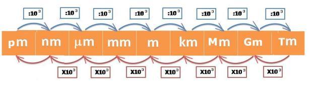Nella scala completa i singoli spostamenti sono di un fattore 1000